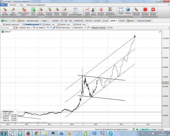 USD/RUB - как это вижу я.