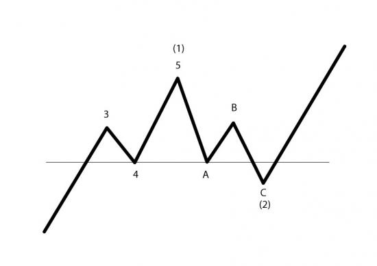 Паттерны в контексте волнового анализа