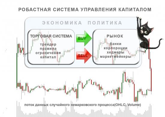 Инженер и рынок