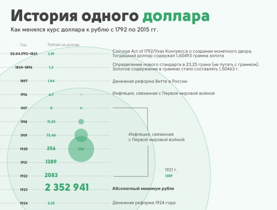 Рубль против доллара. 1792-2015