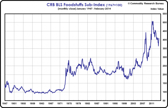 CRB Foodstuffs 1947-2014