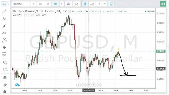 GBP SELL