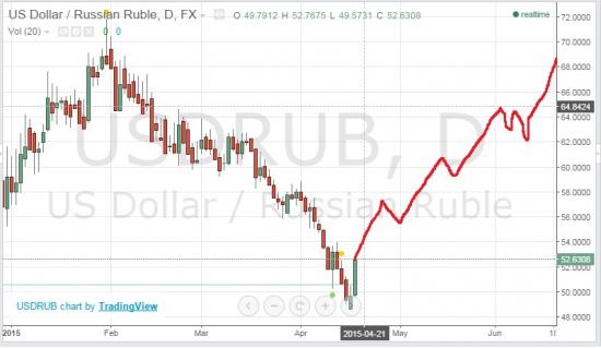 USD/RUB дорога на 100