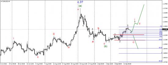 Торговый план по валютной паре EUR/USD