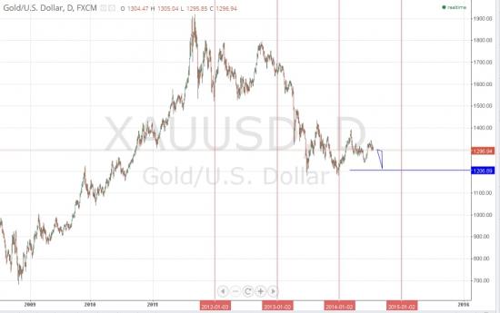 Средняя цена на золото по итогам 2014 года составит $1450 за унцию золота.