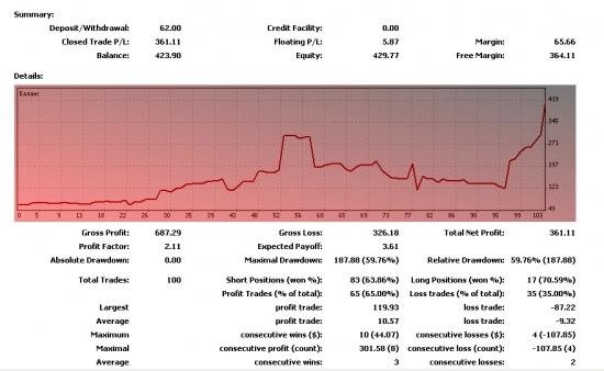 Форекс VS Фонда.От 62 до 1000.