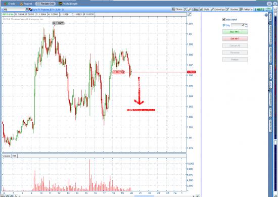 Eur\Usd =Short
