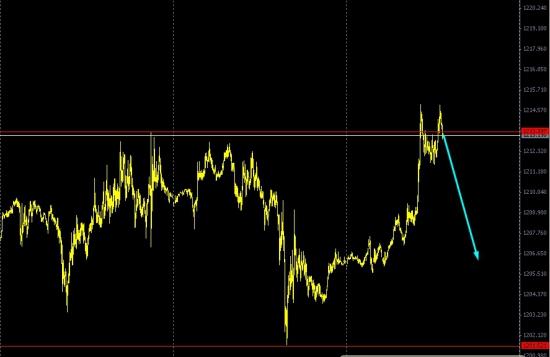 Золото ||| Формируются продажи.