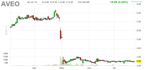 PennyStock News Research на 25.07