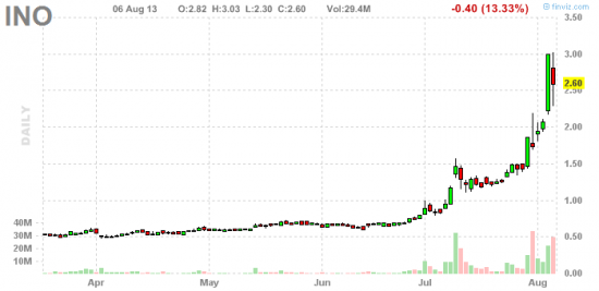 PennyStock News Research на 7.08.13
