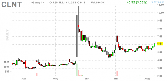 PennyStock News Research на 9.08.13