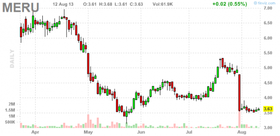 PennyStock News Research на 13.08.13