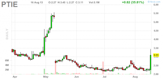 PennyStock News Research на 19.08.13