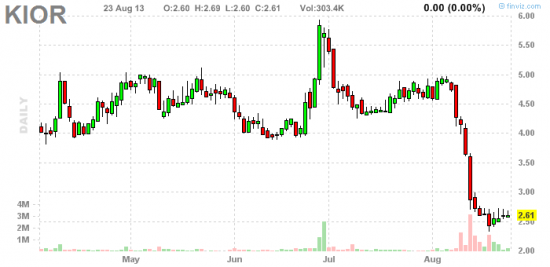 PennyStock News Research на 26.08.13