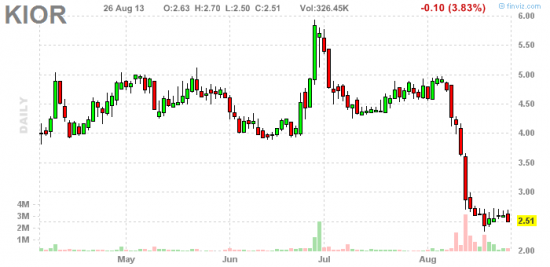 PennyStock News Research на 27.08.13
