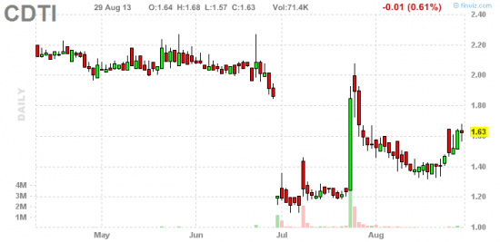 PennyStock News Research на 30.08.13