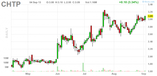 PennyStock News Research на 5.09.13