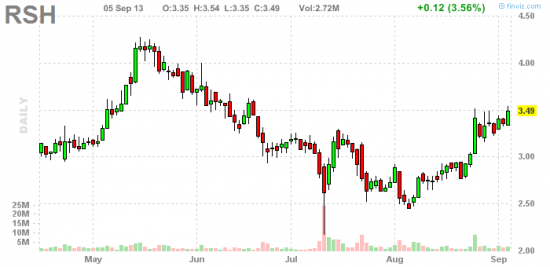 PennyStock News Research на 6.09.13