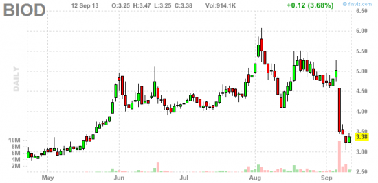 PennyStock News Research на 13.09.13