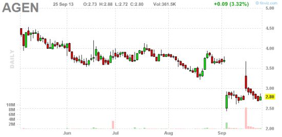 PennyStock News Research на 26.09.13
