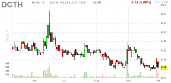 PennyStock News Research на 2.10.13