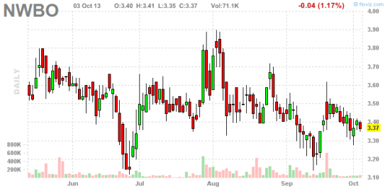 PennyStock News Research на 4.10.13