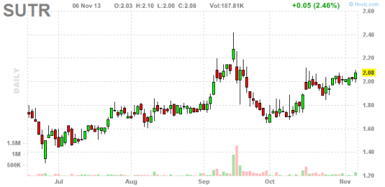 PennyStock News Research на 7.11.13