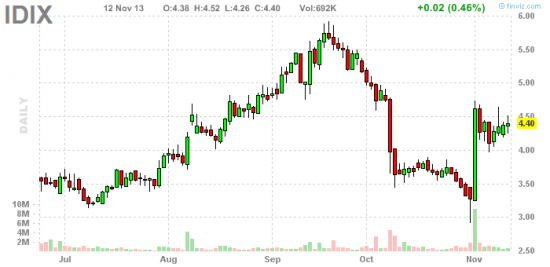 PennyStock News Research на 13.11.13