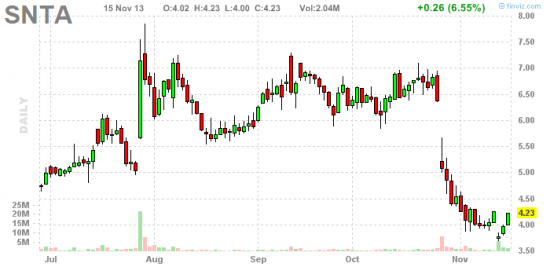 PennyStock News Research на 18.11.13