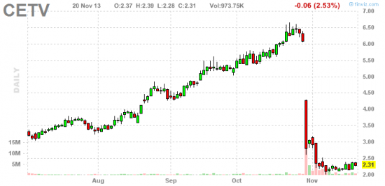 PennyStock News Research на 21.11.13