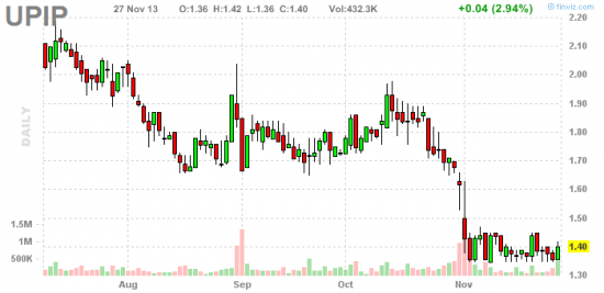 PennyStock News Research на 29.11.13