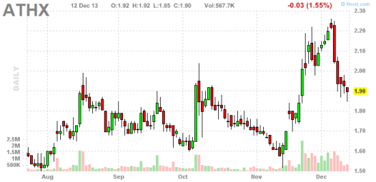 PennyStock News Research на 13.12.13