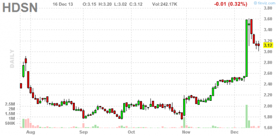 PennyStock News Research на 17.12.13