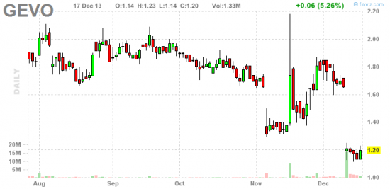 PennyStock News Research на 18.12.13