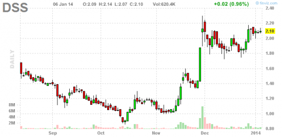 PennyStock News Research на 7.01.14