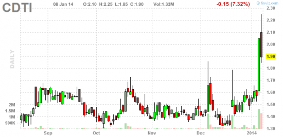 PennyStock News Research на 9.01.14
