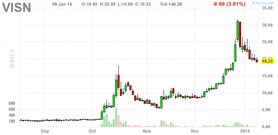 PennyStock News Research на 10.01.14
