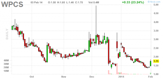 PennyStock News Research на 4.02.14