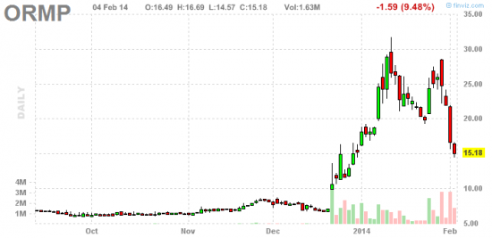 PennyStock News Research на 5.02.14