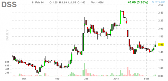 PennyStock News Research на 12.02.14