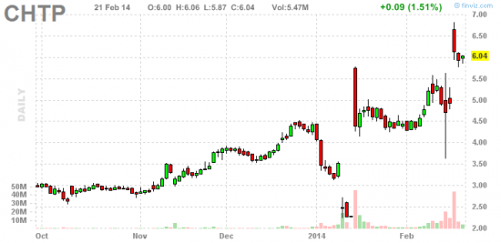 PennyStock News Research на 24.02.14