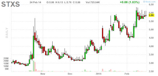 PennyStock News Research на 25.02.14