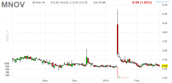 PennyStock News Research на 26.02.14