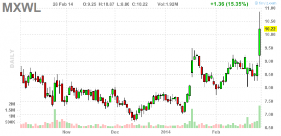 PennyStock News Research на 3.03.14