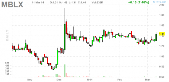 PennyStock News Research на 12.03.14
