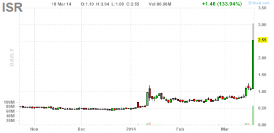 PennyStock News Research на 20.03.14