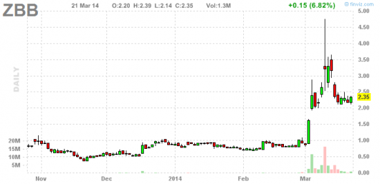 PennyStock News Research на 24.03.14