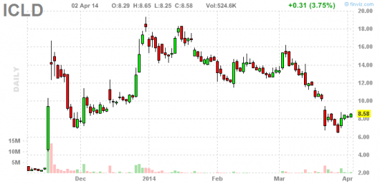 PennyStock News Research на 3.04.14