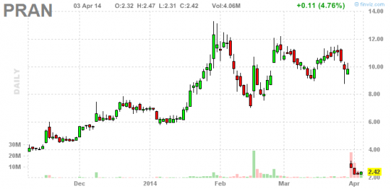 PennyStock News Research на 4.04.14