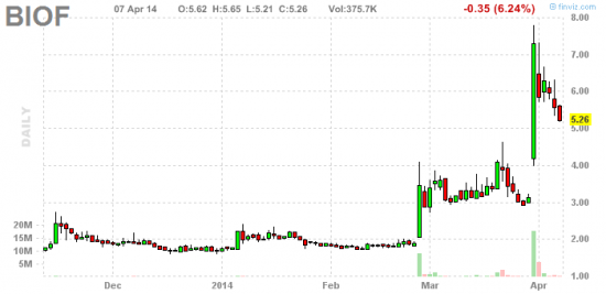 PennyStock News Research на 8.04.14